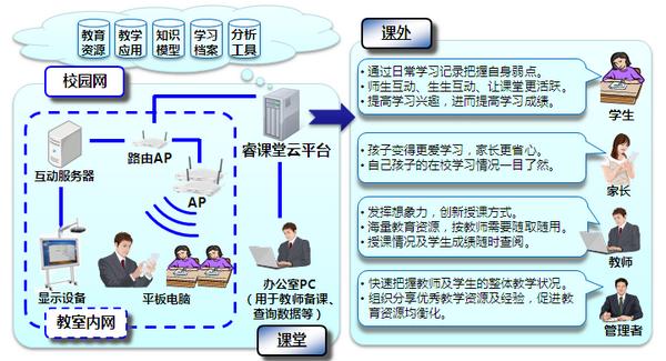 睿课堂app V1.0.0  iPhone版界面图2